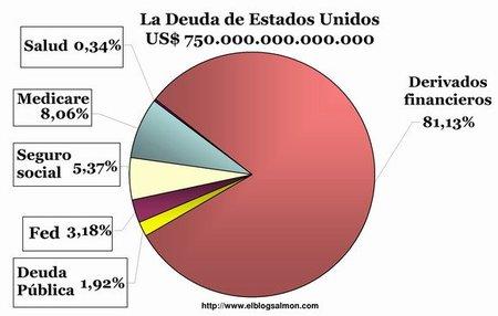 La burbuja de los 600 billones de dólares que está a punto de explotar