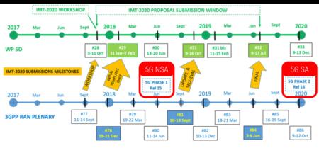 Calendario 3GPP establecido para fijar los estándares 5G en sus diferentes fases