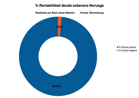 Rentabilidad Deuda Soberana Noruega