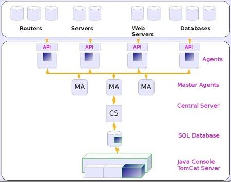 Osmius: solución para monitorizar tu red