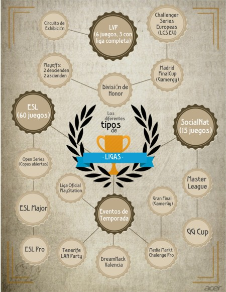 Cómo explicar el jaleo de los 81 torneos españoles de eSports con un organigrama: primer intento