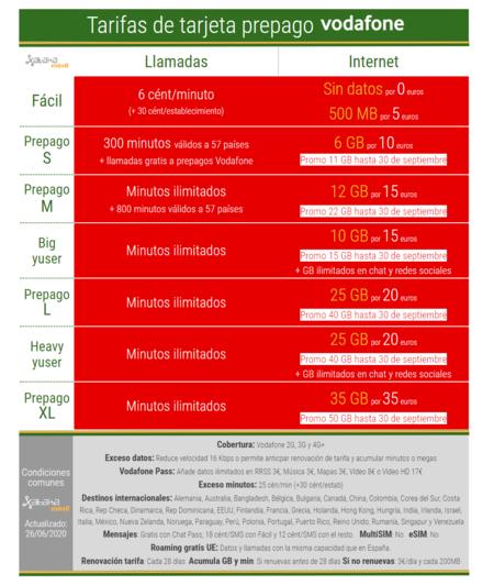 Tarifas Vodafone Prepago Con Promocion De Verano 2020
