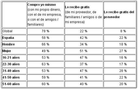 La vida media del móvil de los españoles es de 2 años y 5 meses