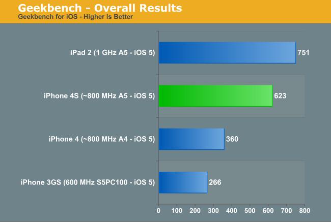 Apple A5 GLBenchmark 0.9