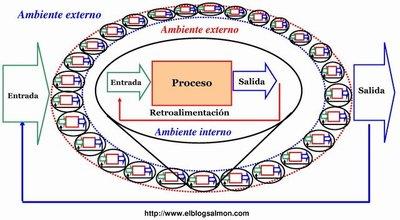¿Qué es la Teoría General de Sistemas?