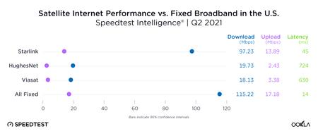 Ookla Satellite Internet Comparison Us 0821