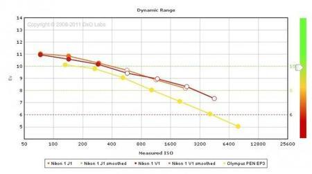 dxomark_graph_dr.jpg