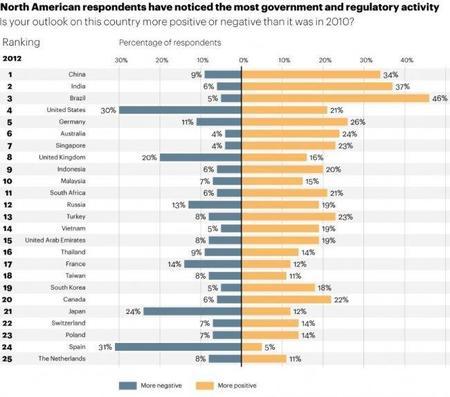 Los estadounidenses ven muy negativamente a España como destino de sus inversiones