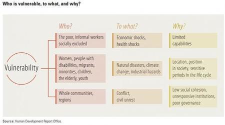 Informe sobre Desarrollo Humano para 2014