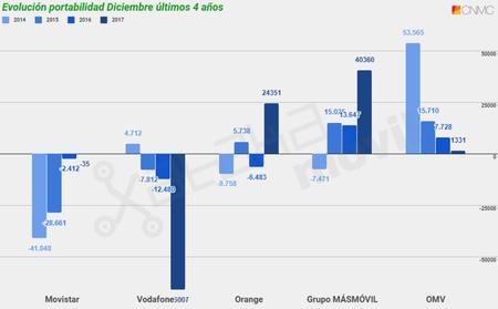 Evolucion Portabilidad Movil En Diciembre De Los Ultimos Cuatro Anos Hasta 2017