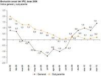 El IPC se situa en el 1,4% en el mes de marzo
