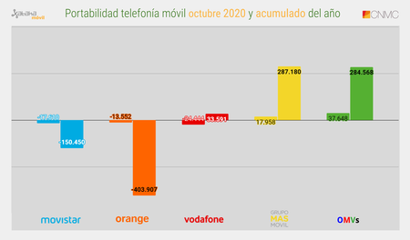 Portabilidad Telefonia Movil Octubre 2020 Y Acumulado Del Ano