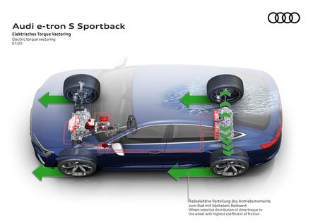 Audi E Tron S Sportback Motores