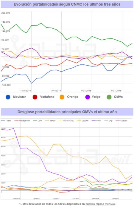 Resultados Cnmc Septiembre 2015b