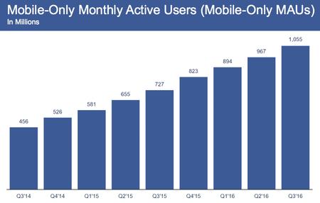 Más de 1.000 millones de usuarios se conectan a Facebook exclusivamente desde el móvil