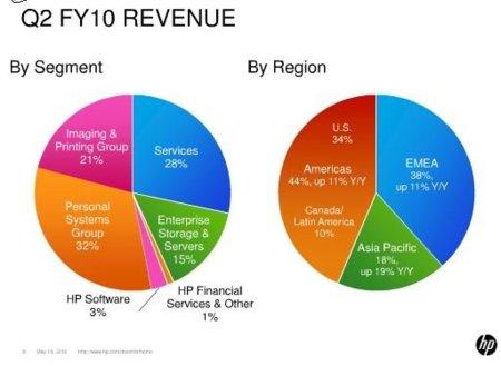 Hewlett-Packard confirma que llevará webOS a tablets e ¿impresoras?