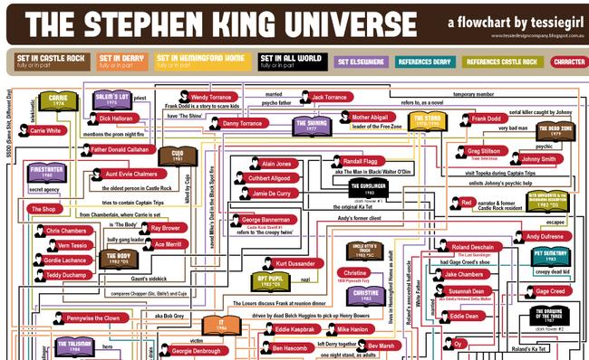 Universo stephen king