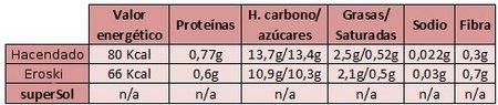 Información nutricional de las horchatas de marca blanca