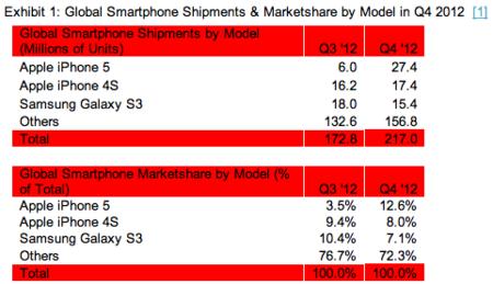 Ventas de smartphone en 2012Q4