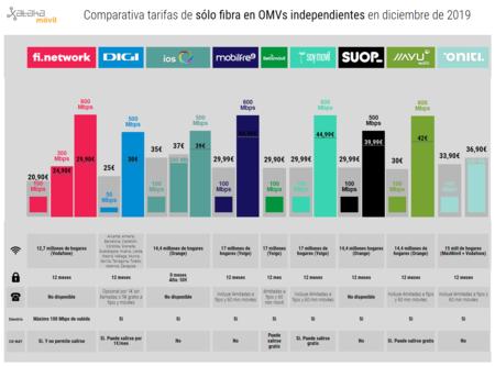 Comparativa Tarifas De Solo Fibra En Omvs Independientes En Diciembre De 2019