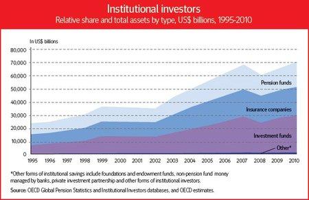 Necesitamos el modelo correcto para atraer inversores de largo plazo