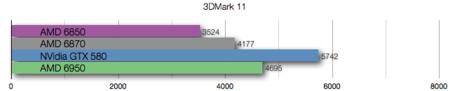 AMD 6950 benchmarks