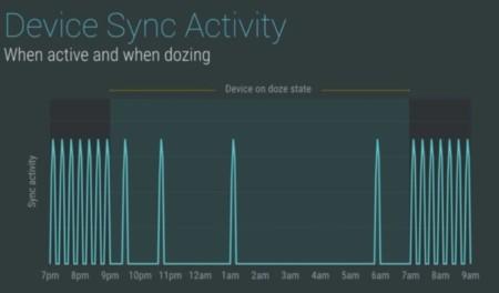 """""""Doze"""", el arma secreta de Android M para aumentar la batería"""