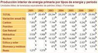 Nuestra dependencia energética va a empeorar