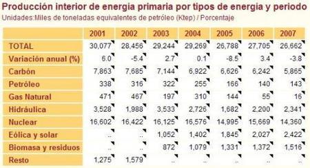 produccion interior energia primaria