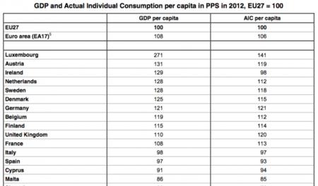 España sigue por debajo de la media europea en renta per cápita