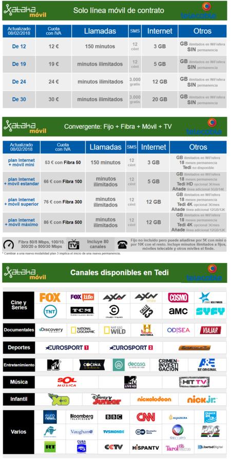 Nuevas Tarifas Telecable Febrero 2018