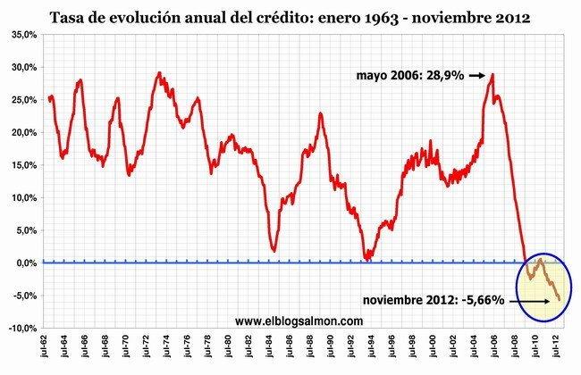 Evolución del crédito a noviembre 2012