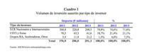 El 'venture capital' en España en 2013: más operaciones e inversores pero menos dinero