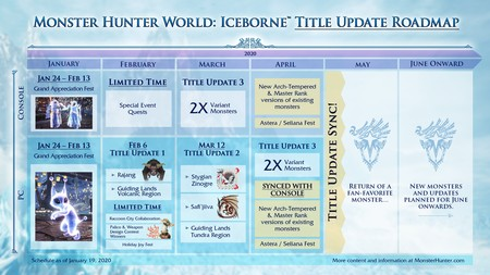 Monste Hunter World Iceborne - Hoja Ruta