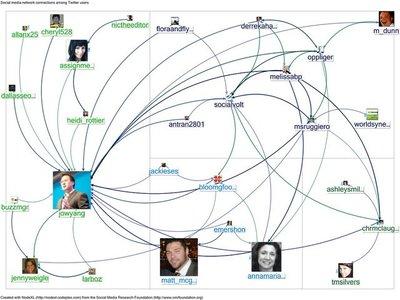 Las redes sociales corporativas