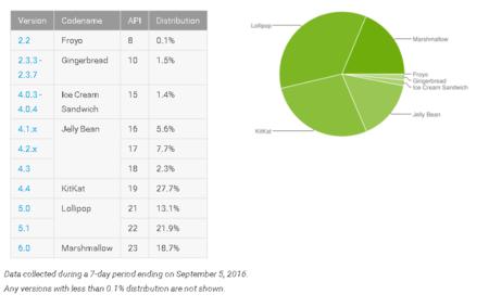 Distribucion Android Septiembre 2016