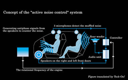 Sistemas de cancelación del ruido en coches Toyota