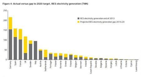 E&Y: energía renovable, objetivo para 2020 vs actual