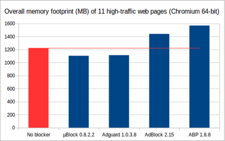 Mem Usage Overall Chart 20141224