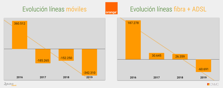 Evolucion Acumulado Anual De Lineas Orange 2019