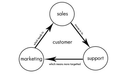 Un CRM, ¿aumenta el número de clientes?
