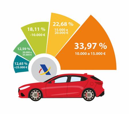Matriculaciones en España en 2017 según el valor del vehículo