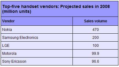 LG se coloca como tercer fabricante a nivel mundial