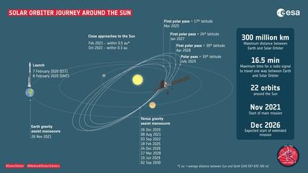 Solar Orbiter 4