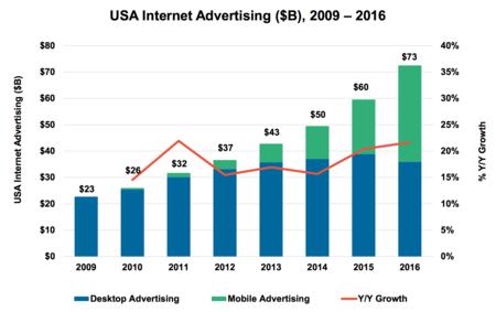 Publicidad En Usa