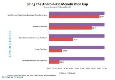 Los desarrolladores de iOS ingresan cinco veces más por descarga que los de Android