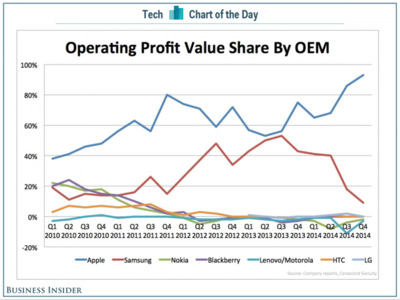 El 93 % de los beneficios de la industria de los smartphones es para Apple