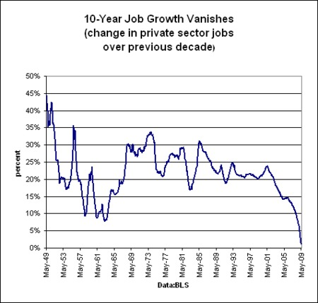 Alarmante informe del empleo para EE.UU.