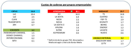 Audiencias por grupos