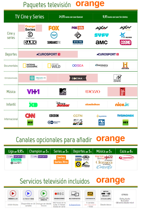 Nueva Oferta Orange Tv Julio 2018
